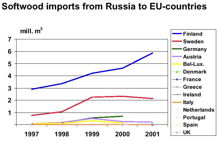 Für die russische Holzindustrie